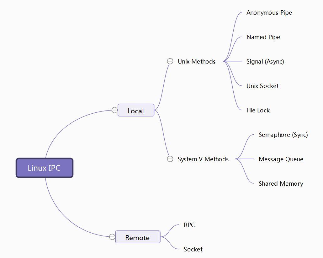 linux-IPC