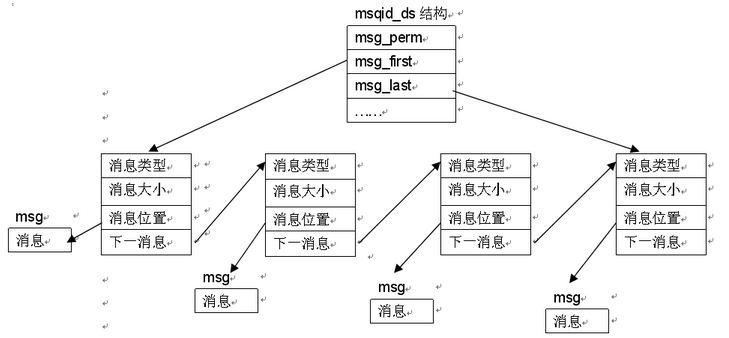 msgqueue-model