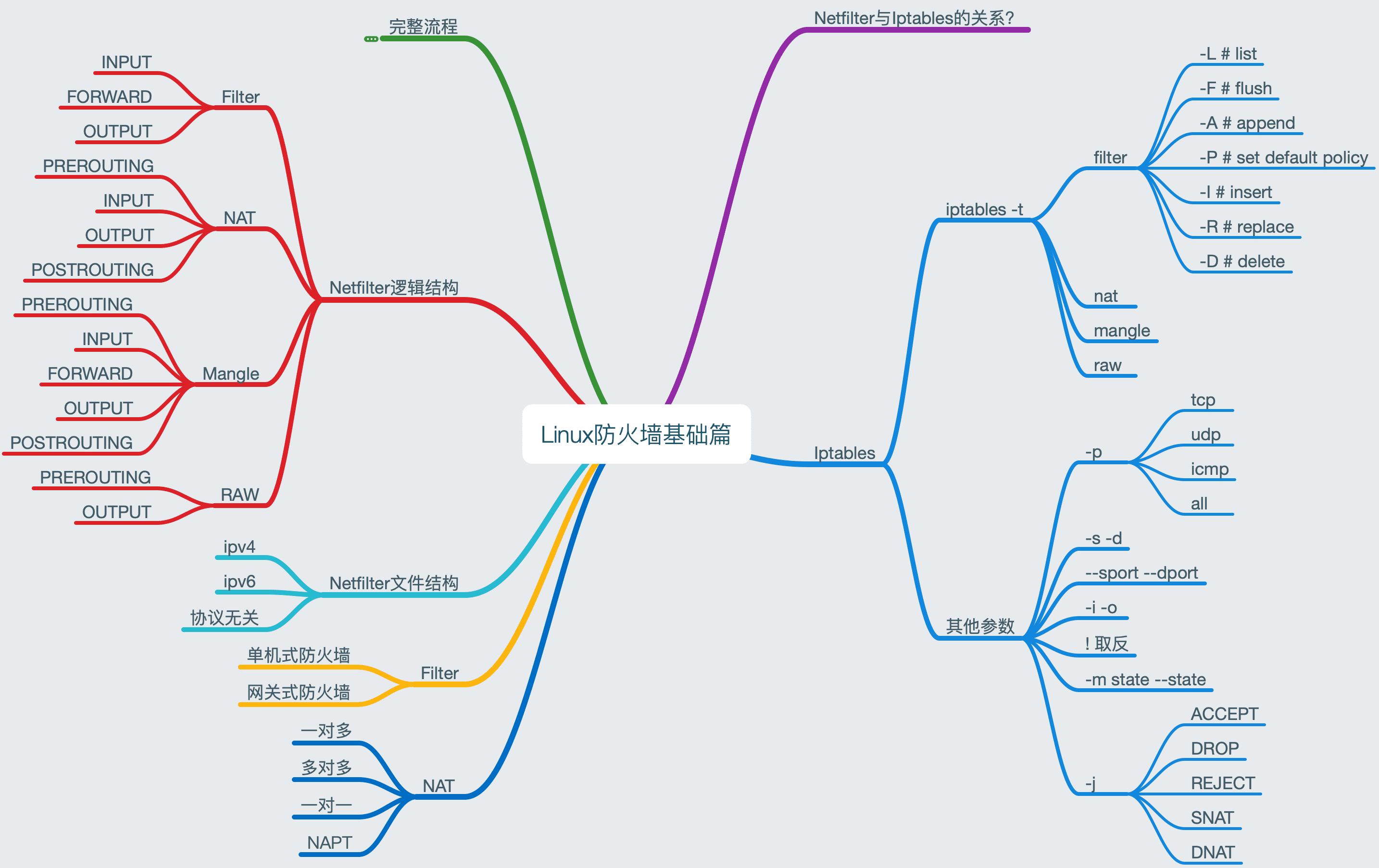 LinuxFirewall-Basi